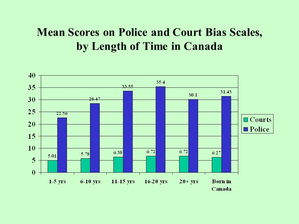 Mean Scores on Police and Court Bias Scales, by Length of Time in Canada