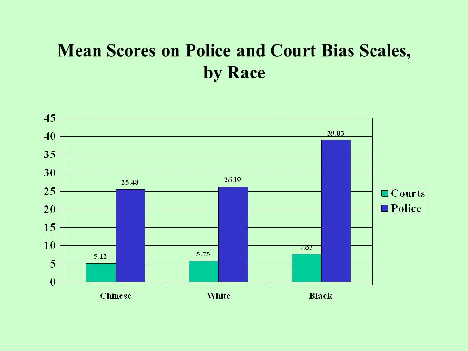 Mean Scores on Police and Court Bias Scales, by Race