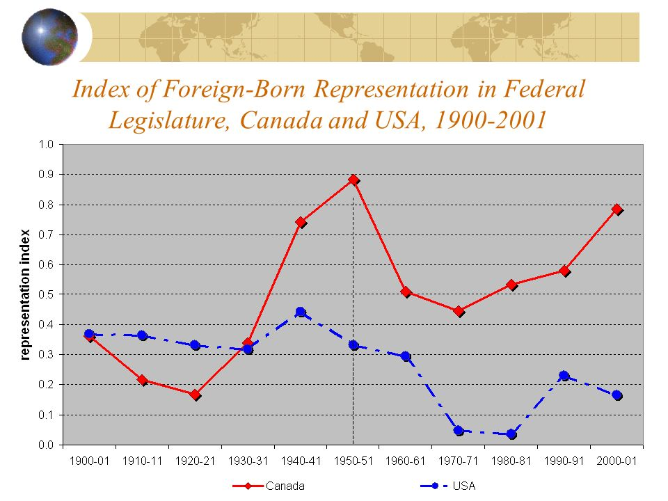 Index of Foreign-Born Representation in Federal Legislature, Canada and USA,