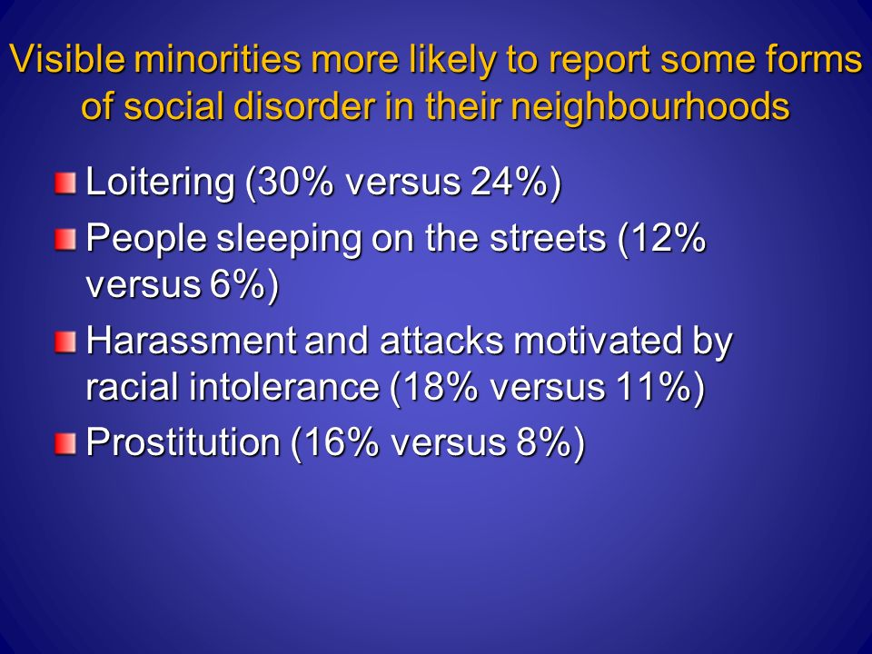 Visible minorities more likely to report some forms of social disorder in their neighbourhoods Loitering (30% versus 24%) People sleeping on the streets (12% versus 6%) Harassment and attacks motivated by racial intolerance (18% versus 11%) Prostitution (16% versus 8%)