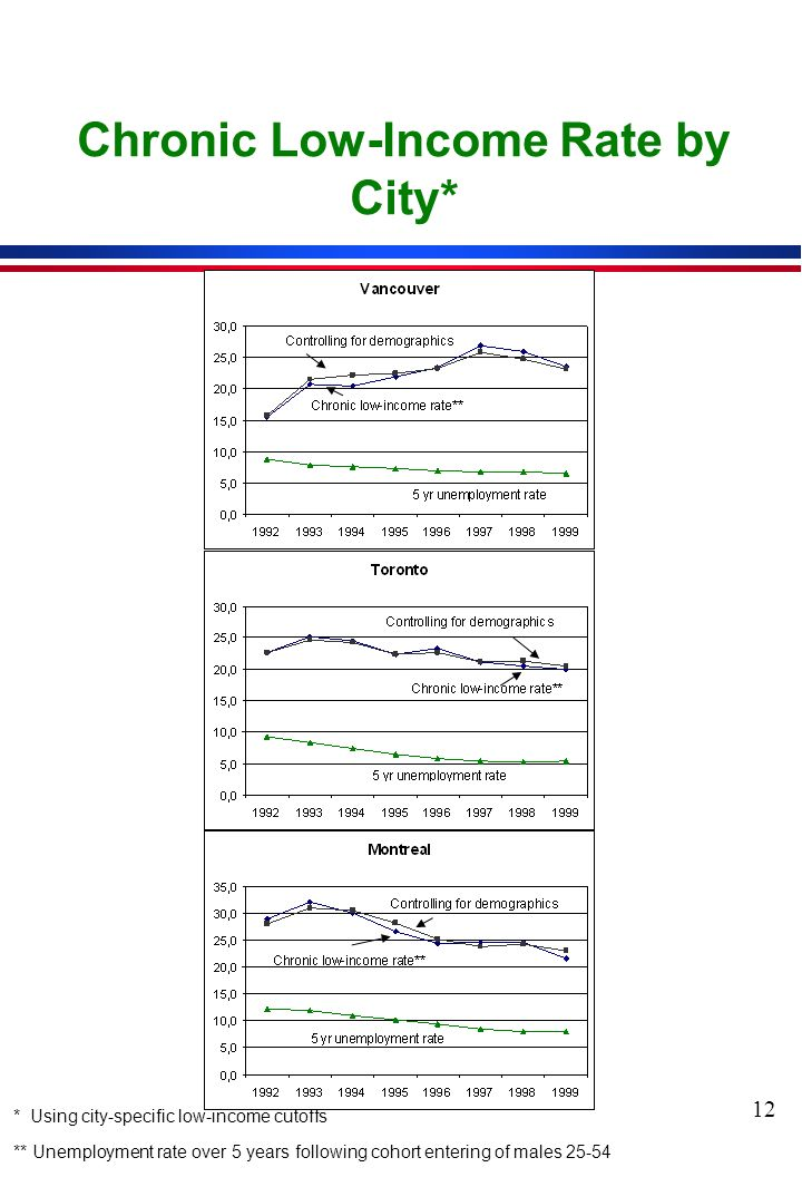 12 Chronic Low-Income Rate by City* * Using city-specific low-income cutoffs ** Unemployment rate over 5 years following cohort entering of males 25-54