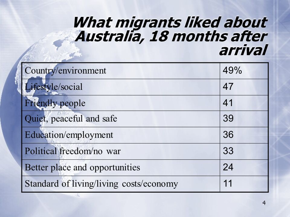 4 What migrants liked about Australia, 18 months after arrival Country/environment 49% Lifestyle/social 47 Friendly people 41 Quiet, peaceful and safe 39 Education/employment 36 Political freedom/no war 33 Better place and opportunities 24 Standard of living/living costs/economy 11