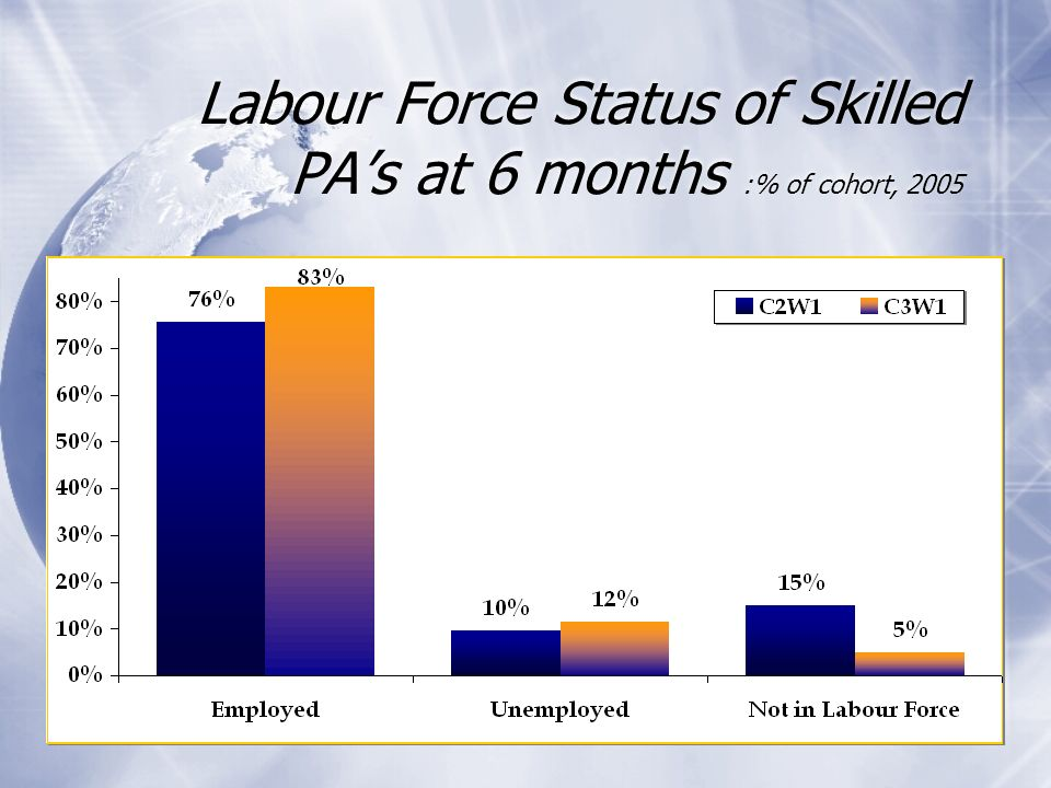 7 Labour Force Status of Skilled PAs at 6 months :% of cohort, 2005