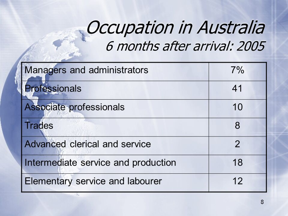 8 Occupation in Australia 6 months after arrival: 2005 Managers and administrators7% Professionals41 Associate professionals10 Trades8 Advanced clerical and service2 Intermediate service and production18 Elementary service and labourer12