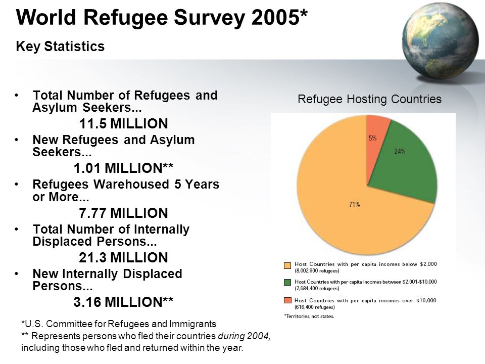 World Refugee Survey 2005* Key Statistics Total Number of Refugees and Asylum Seekers...