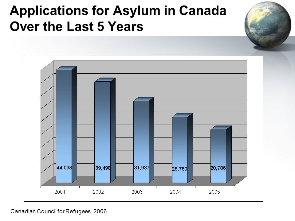 Applications for Asylum in Canada Over the Last 5 Years Canadian Council for Refugees, 2006