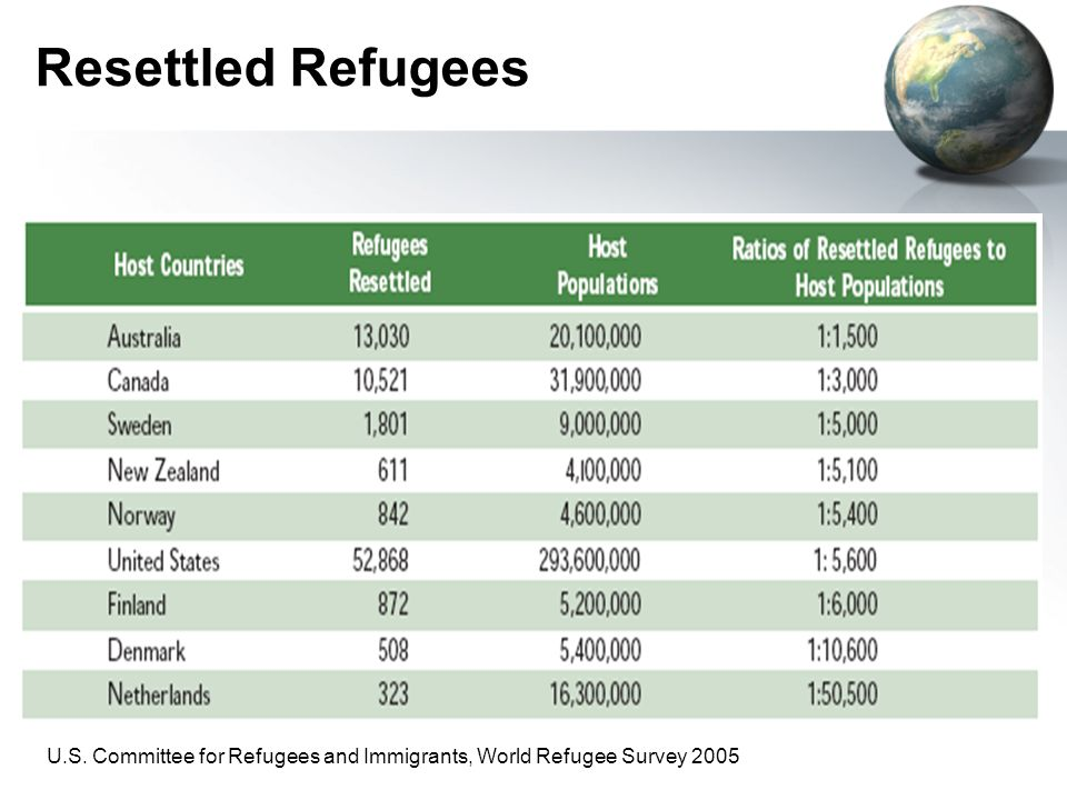 Resettled Refugees U.S. Committee for Refugees and Immigrants, World Refugee Survey 2005