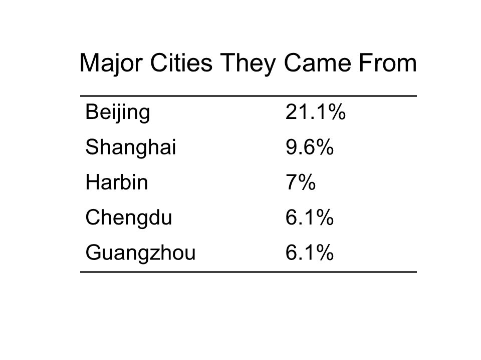 Major Cities They Came From Beijing21.1% Shanghai9.6% Harbin7% Chengdu6.1% Guangzhou6.1%
