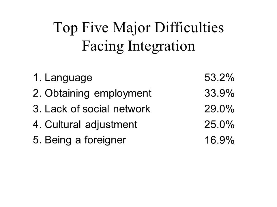 1. Language53.2% 2. Obtaining employment33.9% 3.