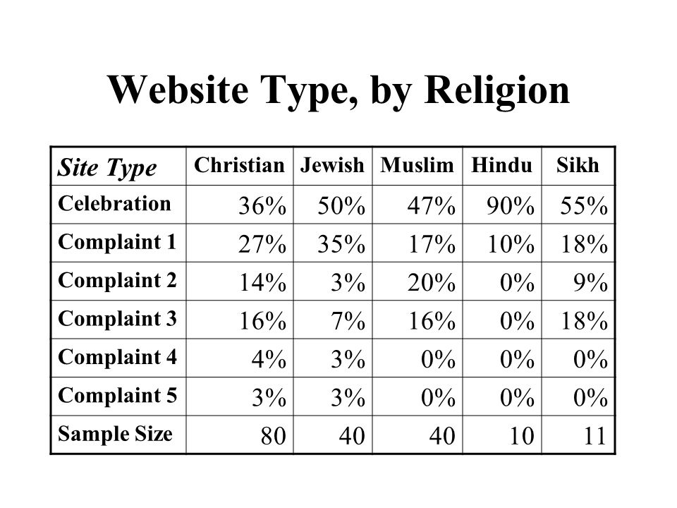 Website Type, by Religion Site Type ChristianJewishMuslimHinduSikh Celebration 36%50%47%90%55% Complaint 1 27%35%17%10%18% Complaint 2 14%3%20%0%9% Complaint 3 16%7%16%0%18% Complaint 4 4%3%0% Complaint 5 3% 0% Sample Size 8040 1011
