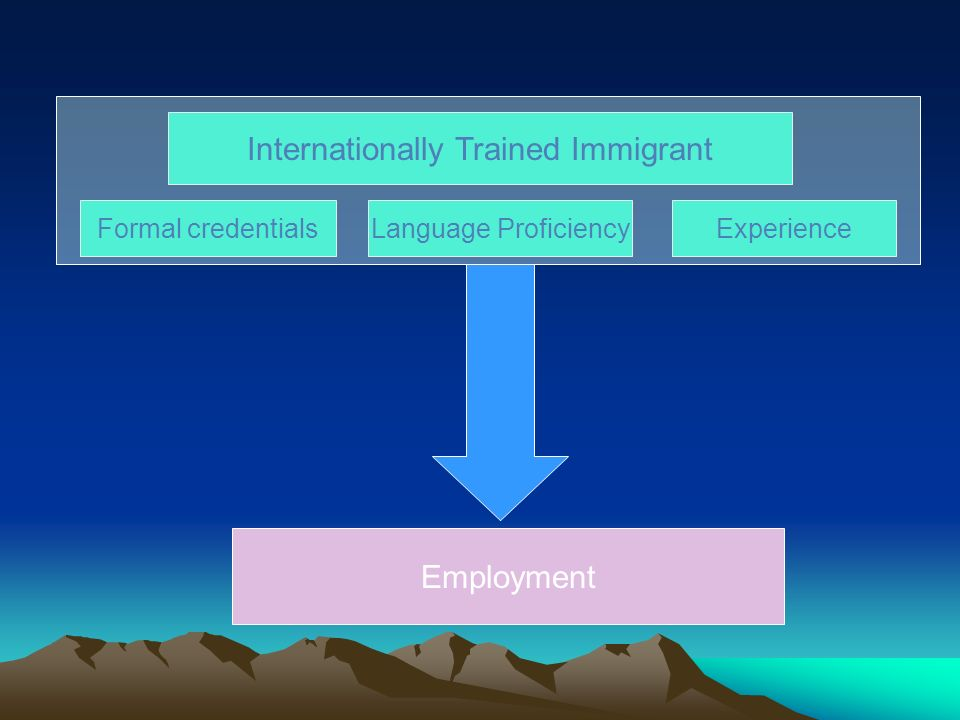 Internationally Trained Immigrant Formal credentialsLanguage ProficiencyExperience Employment