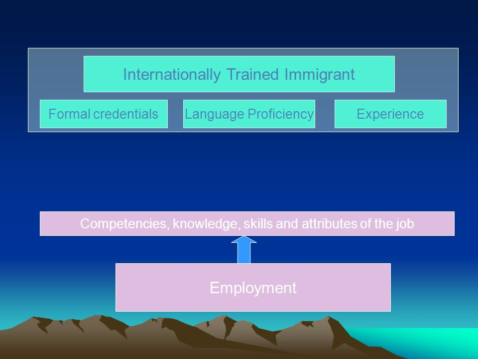 Internationally Trained Immigrant Formal credentialsLanguage ProficiencyExperience Employment Competencies, knowledge, skills and attributes of the ITI Competencies, knowledge, skills and attributes of the job