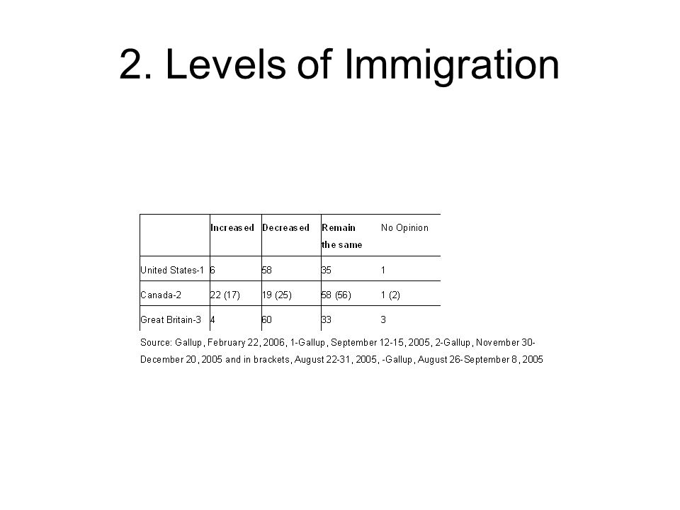 2. Levels of Immigration