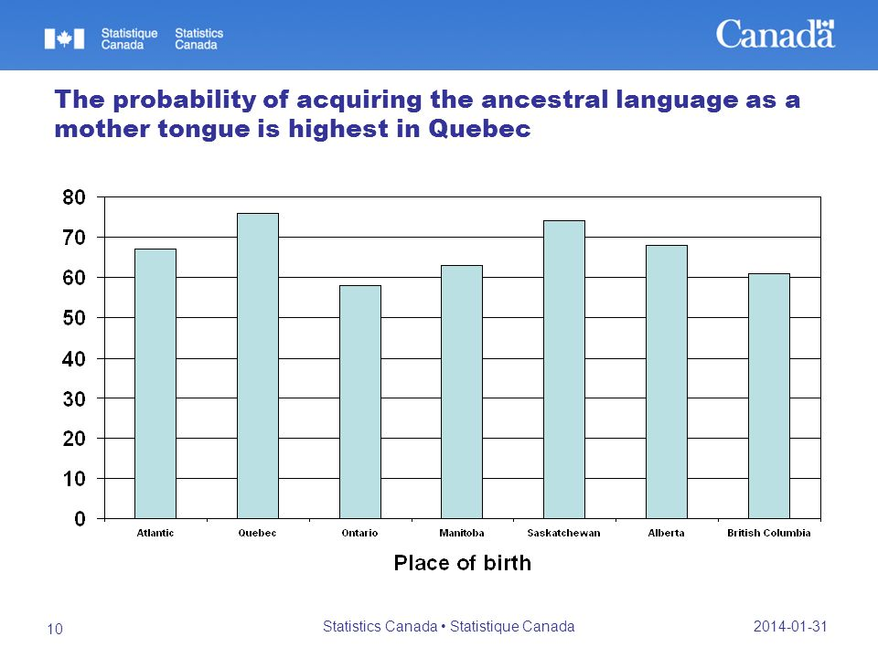 2014-01-31 Statistics Canada Statistique Canada 10 The probability of acquiring the ancestral language as a mother tongue is highest in Quebec