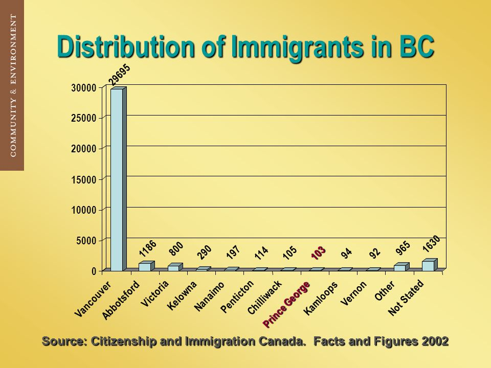 Distribution of Immigrants in BC Source: Citizenship and Immigration Canada.