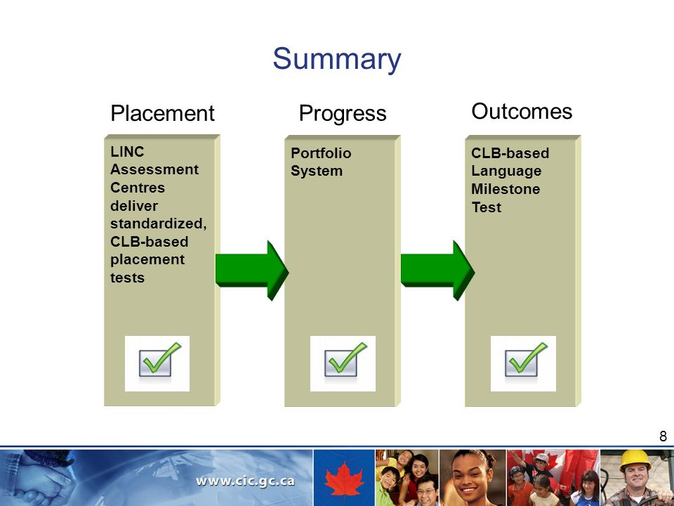 LINC Assessment Centres deliver standardized, CLB-based placement tests Portfolio System CLB-based Language Milestone Test Summary Progress Outcomes Placement 8