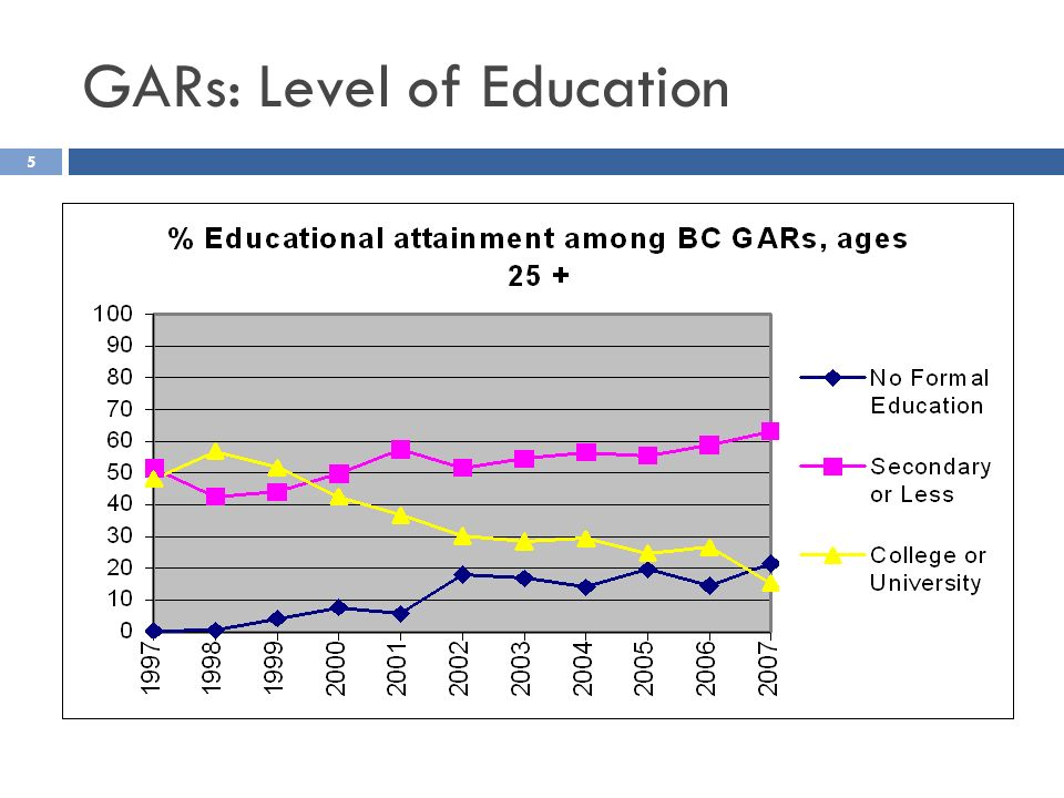 GARs: Level of Education 5