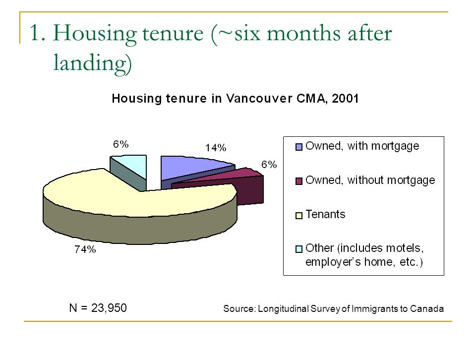 1. Housing tenure (~six months after landing) N = 23,950 Source: Longitudinal Survey of Immigrants to Canada