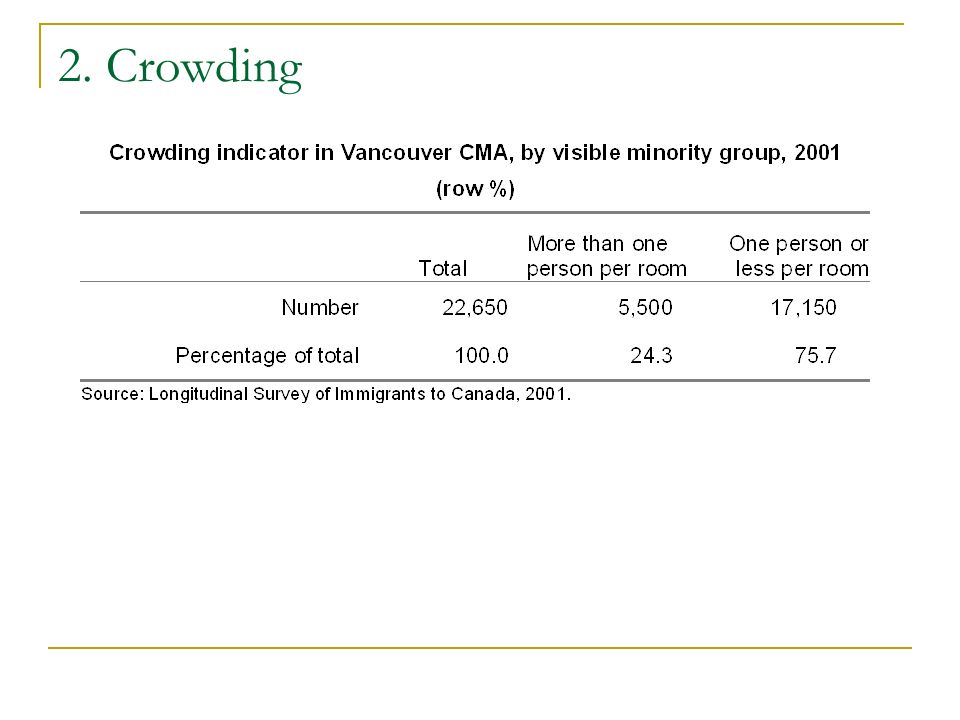 2. Crowding
