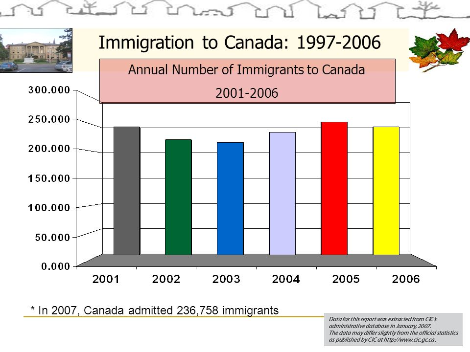 Immigration to Canada: 1997-2006 Annual Number of Immigrants to Canada 2001-2006 * In 2007, Canada admitted 236,758 immigrants