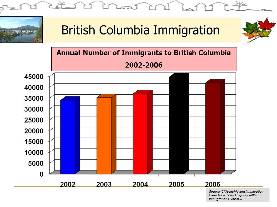 British Columbia Immigration Source: Citizenship and Immigration Canada Facts and Figures 2006- Immigration Overview Annual Number of Immigrants to British Columbia 2002-2006