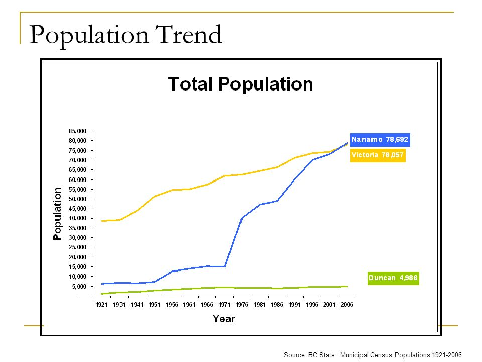 Source: BC Stats. Municipal Census Populations 1921-2006 Population Trend