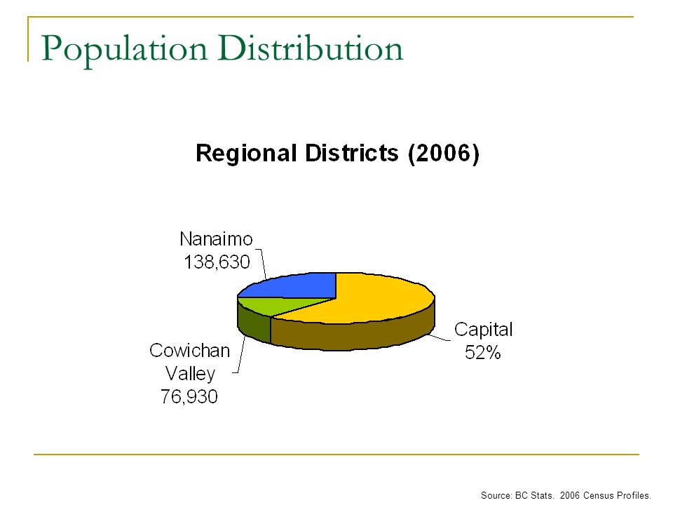 Population Distribution Source: BC Stats. 2006 Census Profiles.