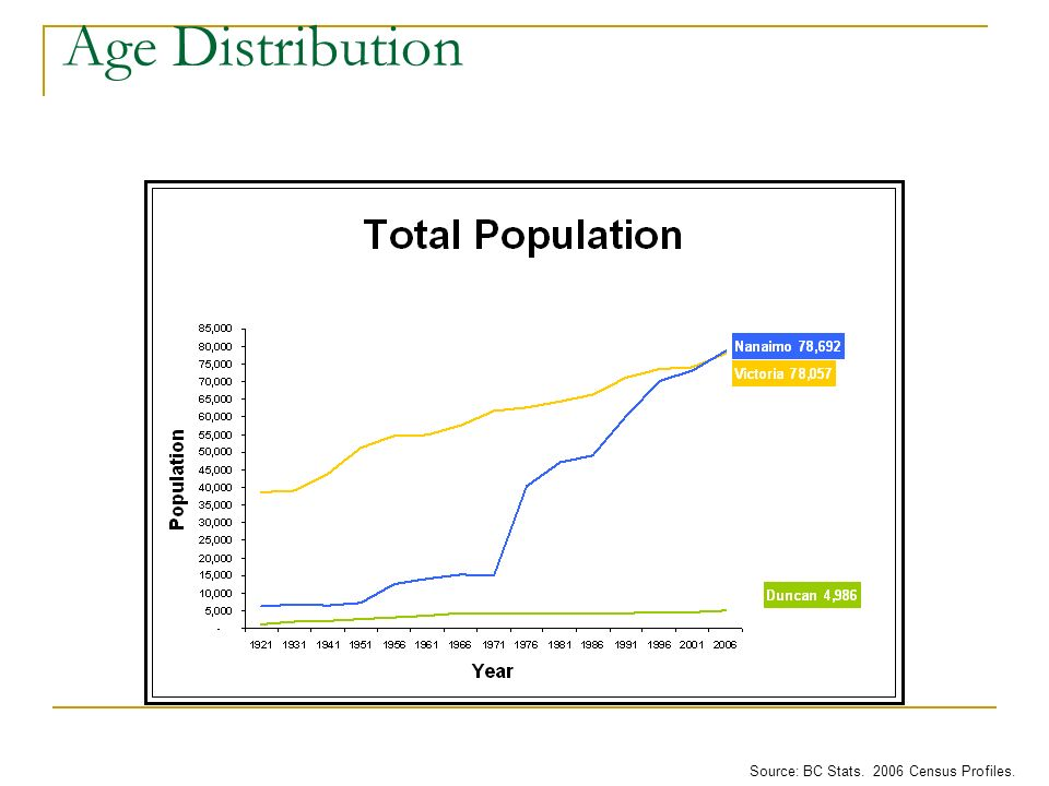 Age Distribution Source: BC Stats. 2006 Census Profiles.