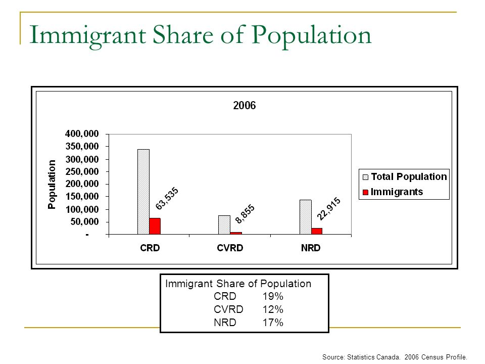 Immigrant Share of Population Source: Statistics Canada.