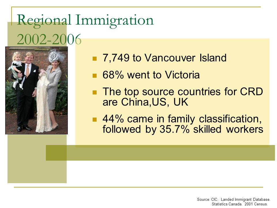 Regional Immigration Source: CIC. Landed Immigrant Database.
