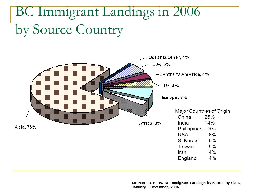 BC Immigrant Landings in 2006 by Source Country Source: BC Stats.