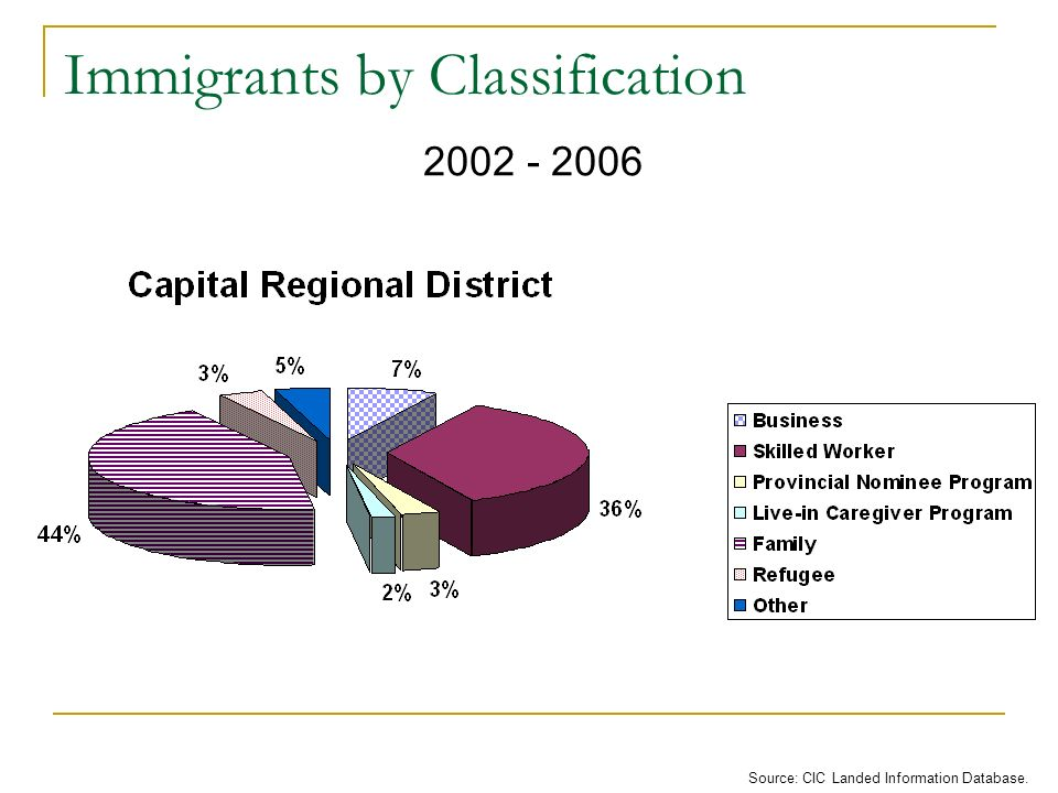Immigrants by Classification Source: CIC Landed Information Database. 2002 - 2006