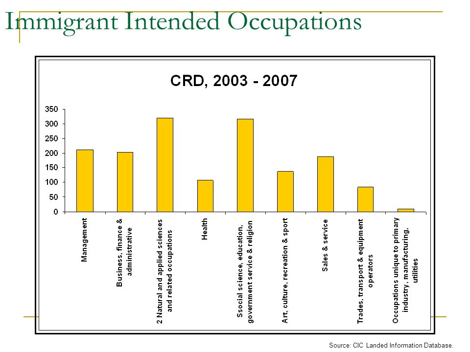 Immigrant Intended Occupations Source: CIC Landed Information Database.