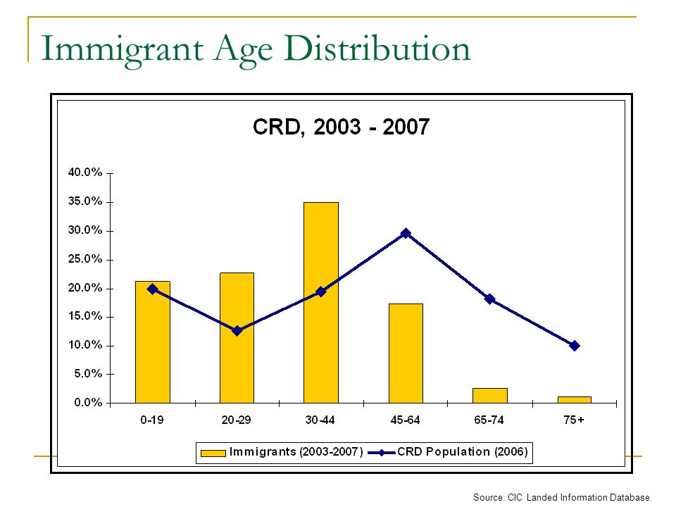 Immigrant Age Distribution Source: CIC Landed Information Database.
