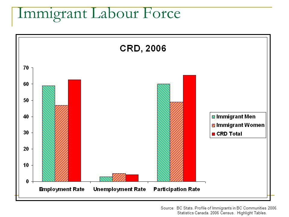 Immigrant Labour Force Source: BC Stats. Profile of Immigrants in BC Communities 2006.