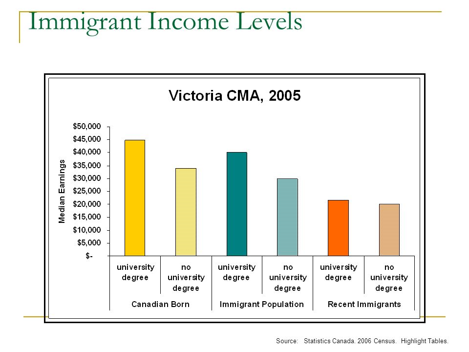 Immigrant Income Levels Source: Statistics Canada Census. Highlight Tables.