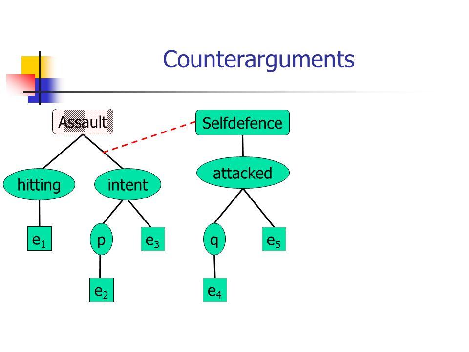Counterarguments Assault e1e1 e3e3 e2e2 hitting p intent Selfdefence attacked e4e4 e5e5 q