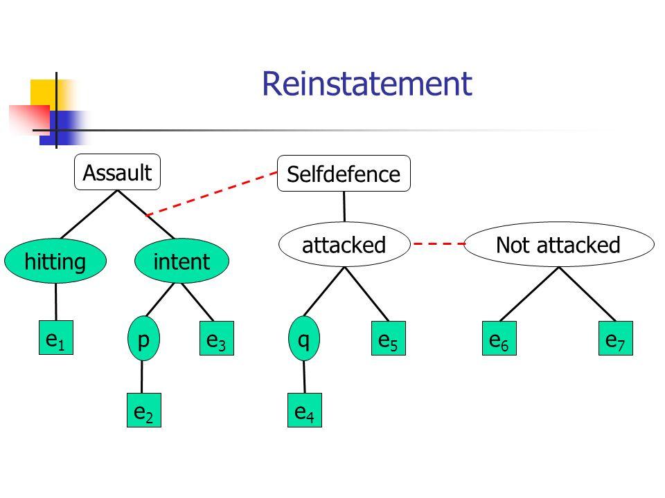 Reinstatement Assault e1e1 e3e3 e2e2 hitting p intent Selfdefence attacked e4e4 e5e5 q Not attacked e6e6 e7e7