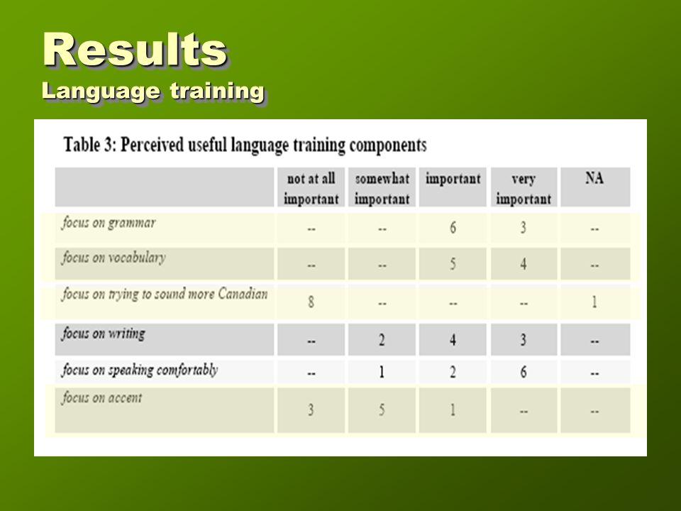 Results Language training