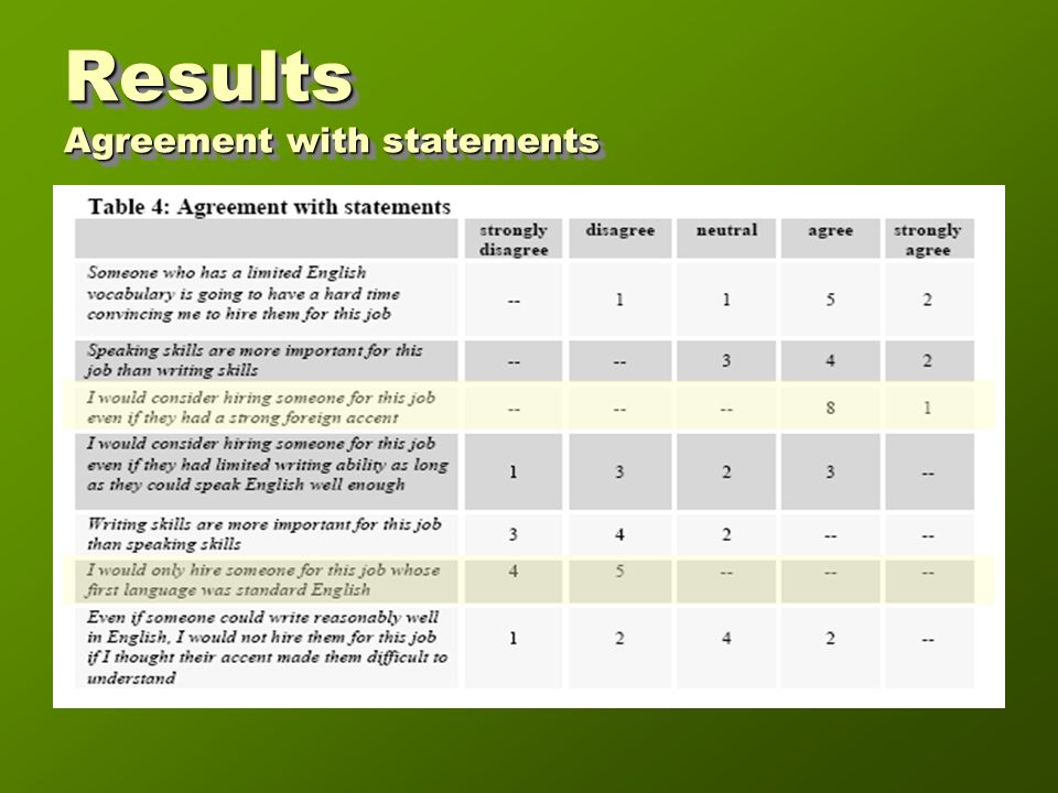 Results Agreement with statements