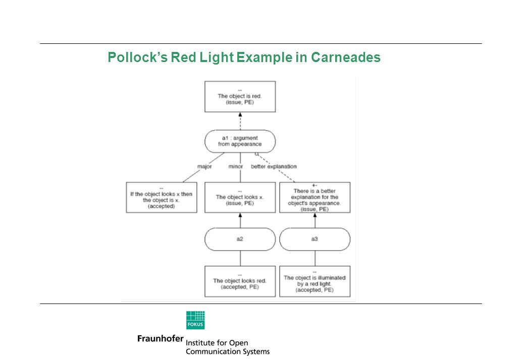 Pollocks Red Light Example in Carneades