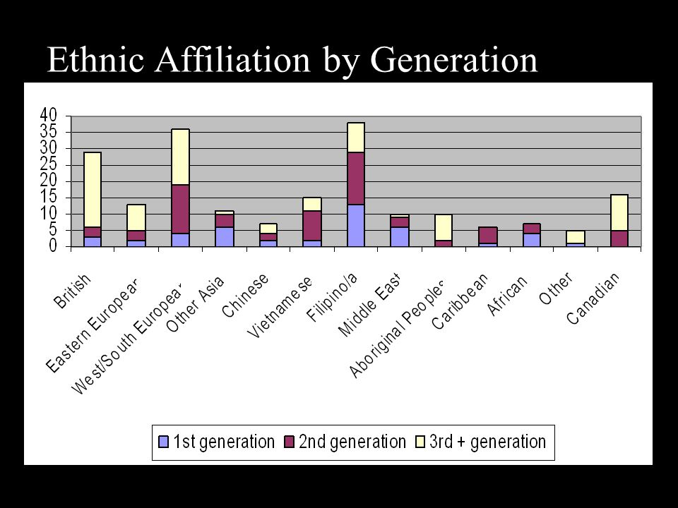 Ethnic Affiliation by Generation Status