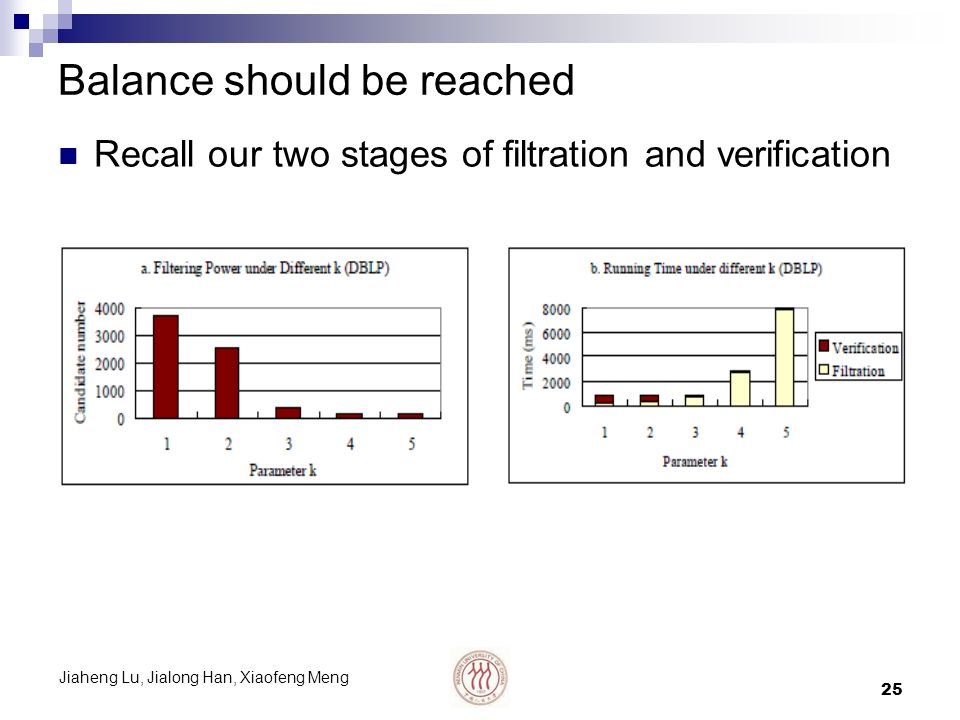 Jiaheng Lu, Jialong Han, Xiaofeng Meng 25 Balance should be reached Recall our two stages of filtration and verification