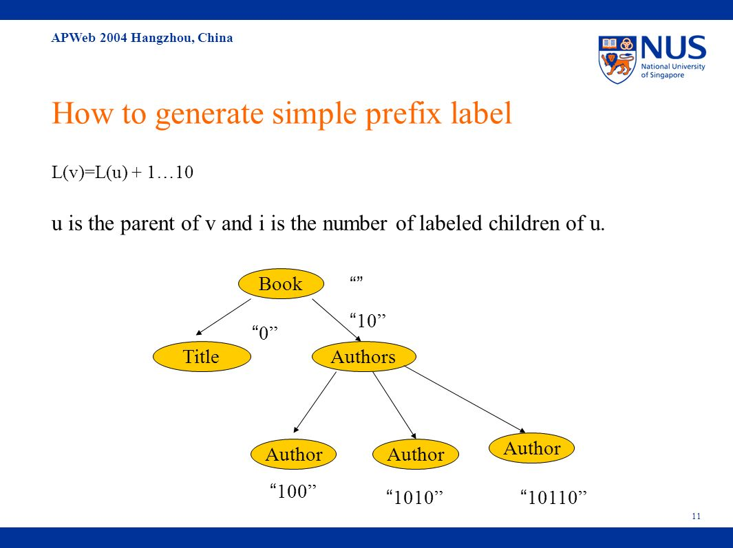 APWeb 2004 Hangzhou, China 11 How to generate simple prefix label L(v)=L(u) + 1…10 u is the parent of v and i is the number of labeled children of u.