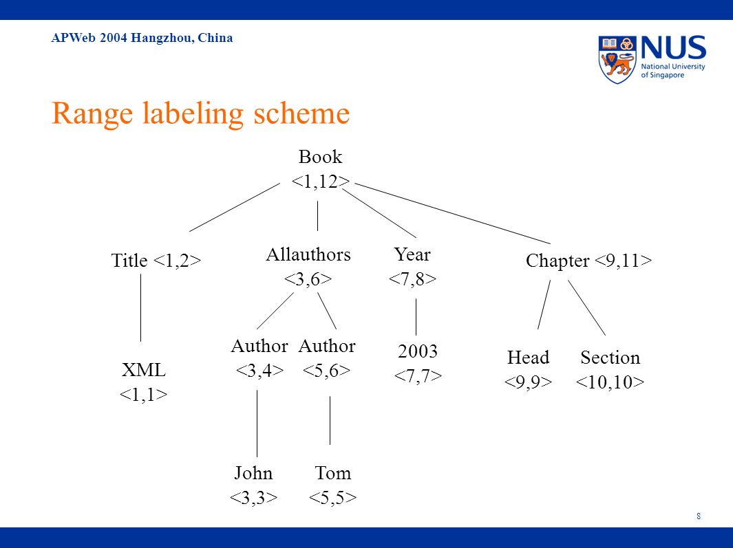 APWeb 2004 Hangzhou, China 9 Range labeling scheme Pros: Ancestor-descendants relationship can be decided in constant time.