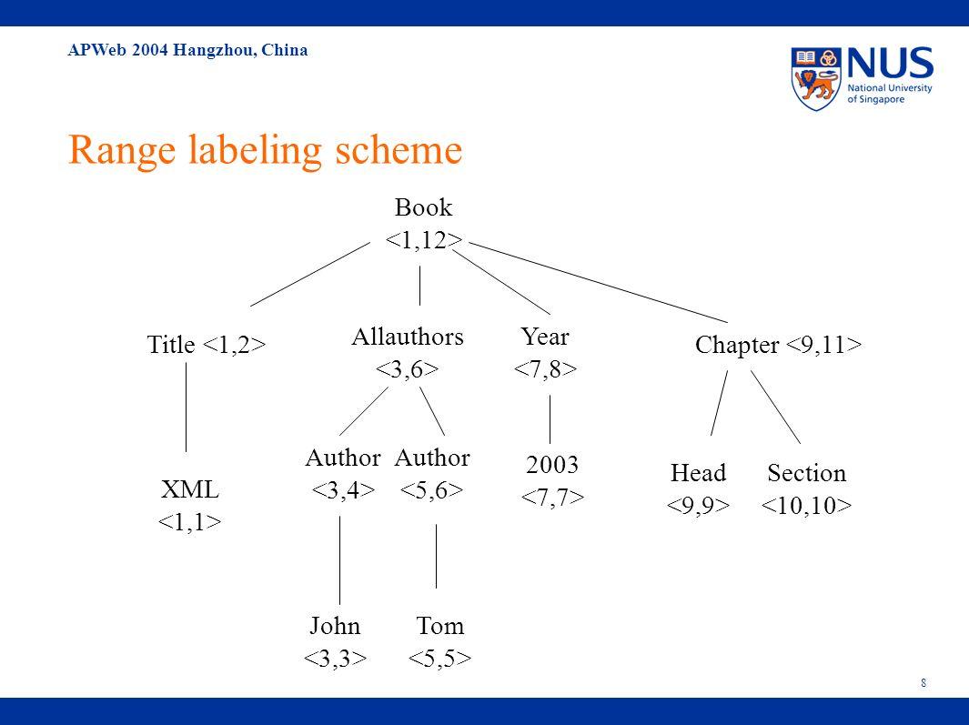 APWeb 2004 Hangzhou, China 19 Contents Introduction Introduction to structural join Introduction to labeling scheme Our Method Preliminary definition Group based prefix labeling scheme Group based join algorithm Our Experiments