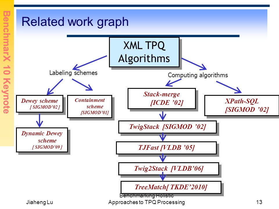 BenchmarX 10 Keynote Jiaheng Lu Benchmarking Holistic Approaches to TPQ Processing13 Related work graph XML TPQ Algorithms Containment scheme [SIGMOD0
