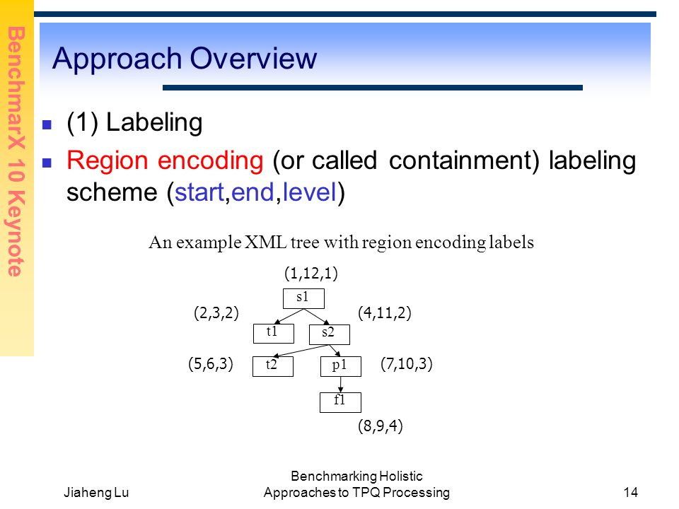 BenchmarX 10 Keynote Jiaheng Lu Benchmarking Holistic Approaches to TPQ Processing14 Approach Overview (1) Labeling Region encoding (or called containment) labeling scheme (start,end,level) An example XML tree with region encoding labels s1 s2 f1 p1 t1 t2 (1,12,1) (2,3,2) (5,6,3) (4,11,2) (7,10,3) (8,9,4)