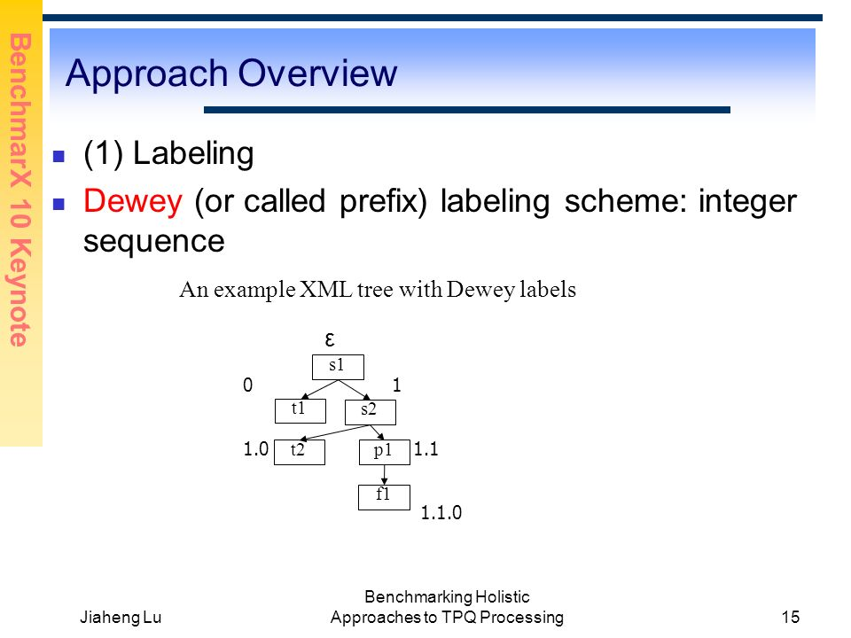 BenchmarX 10 Keynote Jiaheng Lu Benchmarking Holistic Approaches to TPQ Processing15 Approach Overview (1) Labeling Dewey (or called prefix) labeling scheme: integer sequence An example XML tree with Dewey labels s1 s2 f1 p1 t1 t2 0 1.0 1 1.1 1.1.0 ε