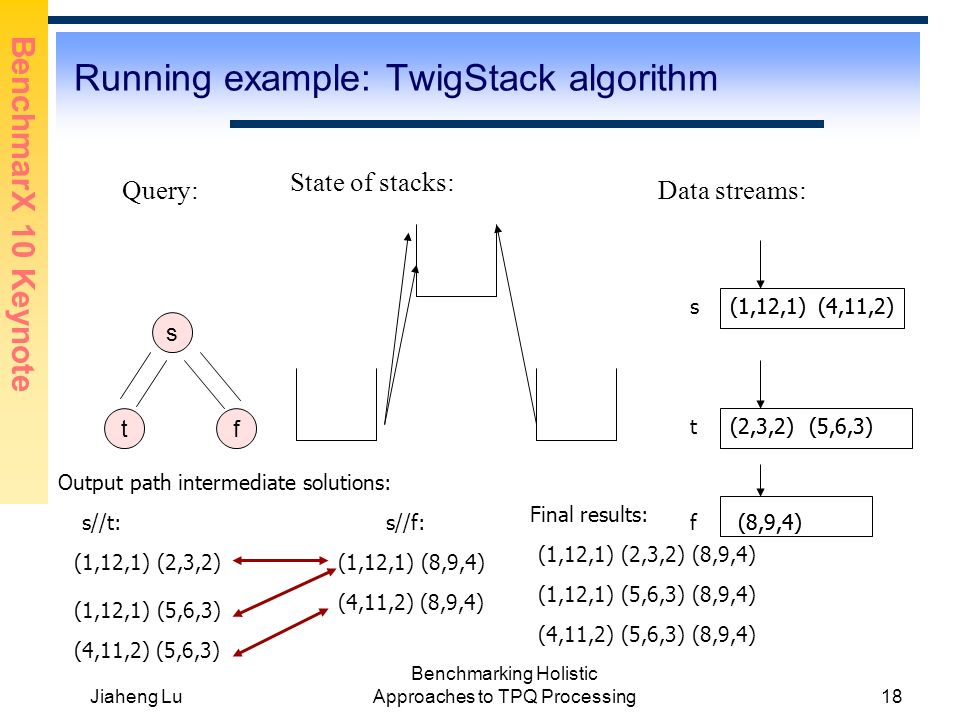 BenchmarX 10 Keynote Jiaheng Lu Benchmarking Holistic Approaches to TPQ Processing18 Running example: TwigStack algorithm s tf Query: s(1,12,1) t f (2,3,2) (8,9,4) Data streams: (5,6,3) (4,11,2) State of stacks: Output path intermediate solutions: (1,12,1) (2,3,2) s//t: (1,12,1) (5,6,3) (4,11,2) (5,6,3) s//f: (1,12,1) (8,9,4) (4,11,2) (8,9,4) Final results: (1,12,1) (2,3,2) (8,9,4) (1,12,1) (5,6,3) (8,9,4) (4,11,2) (5,6,3) (8,9,4) (1,12,1)(4,11,2) (2,3,2) (5,6,3) (8,9,4)